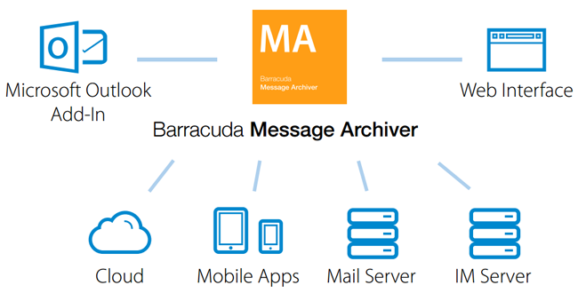 Users can search and retrieve archived messages anywhere, anytime.