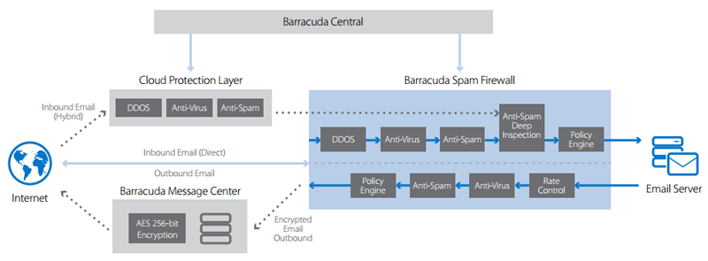 Barracuda Email Security Gateway Architecture