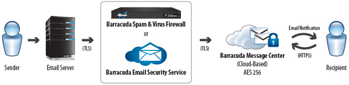 Outbound email encryption protects sensitive data in emails. It provides secure transit and storage for emails.