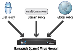 Barracuda Email Security Gateway offers per-user, domain and global policy management.