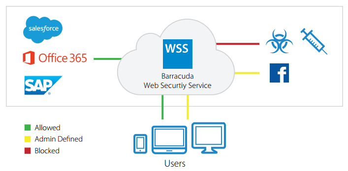 Barracuda Web Security Service architecture
