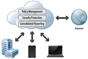 Cloud-Based Reporting