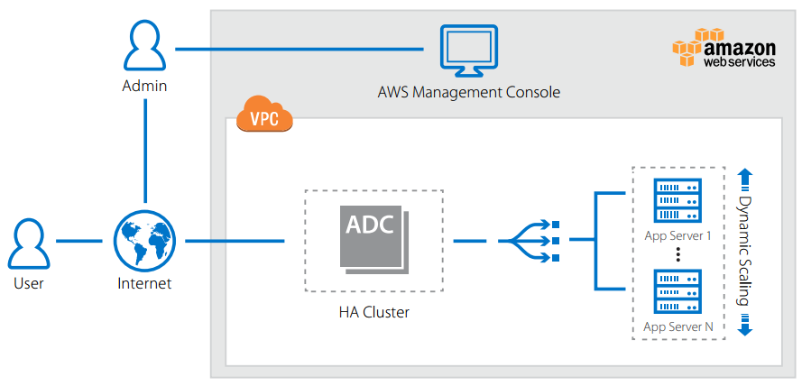 Barracuda Load Balancer ADC with AWS Deployment