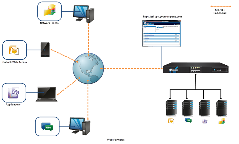 SSL VPN for the Barracuda Firewall