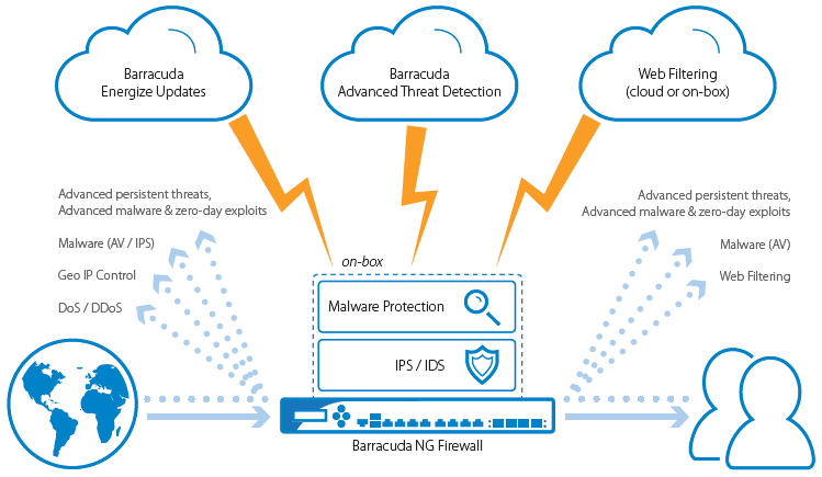 Barracuda CloudGen Firewall provides several layers to protect an organization's network