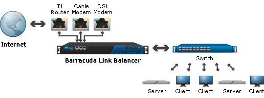 Barracuda Link Balancer - Standard Deployment as a Network Firewall