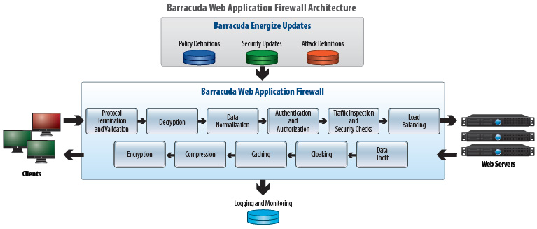 Barracuda Web Application Firewall Architecture