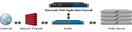 Barracuda Website Firewall One-Armed Proxy Deployment